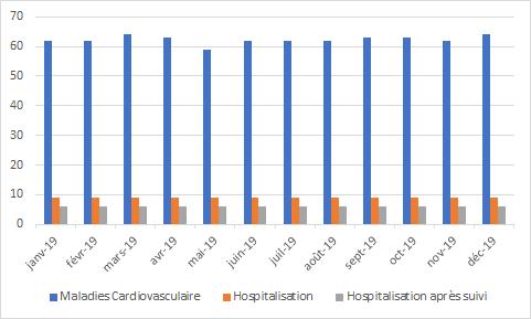 Suivi des maladies cardiovasculaires